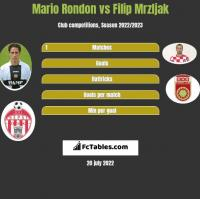 Mario Rondon vs Filip Mrzljak h2h player stats