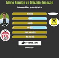Mario Rondon vs Ghislain Guessan h2h player stats