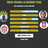Mario Rondon vs Kehinde Fatai h2h player stats