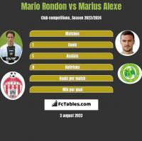 Mario Rondon vs Marius Alexe h2h player stats