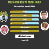 Mario Rondon vs Mihai Radut h2h player stats