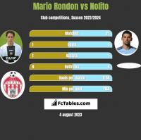 Mario Rondon vs Nolito h2h player stats
