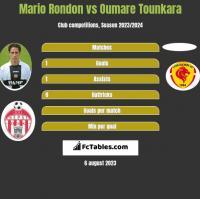 Mario Rondon vs Oumare Tounkara h2h player stats