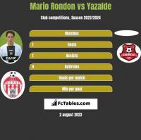 Mario Rondon vs Yazalde h2h player stats