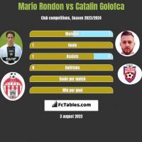 Mario Rondon vs Catalin Golofca h2h player stats