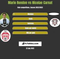 Mario Rondon vs Nicolae Carnat h2h player stats