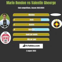 Mario Rondon vs Valentin Gheorge h2h player stats