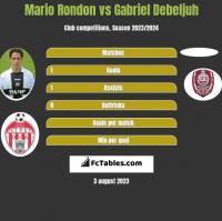 Mario Rondon vs Gabriel Debeljuh h2h player stats