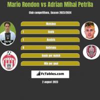 Mario Rondon vs Adrian Mihai Petrila h2h player stats