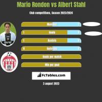 Mario Rondon vs Albert Stahl h2h player stats
