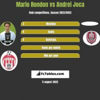 Mario Rondon vs Andrei Joca h2h player stats