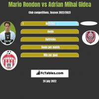 Mario Rondon vs Adrian Mihai Gidea h2h player stats