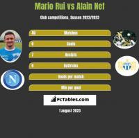 Mario Rui vs Alain Nef h2h player stats