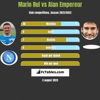 Mario Rui vs Alan Empereur h2h player stats