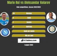 Mario Rui vs Aleksandar Kolarov h2h player stats
