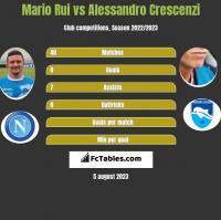 Mario Rui vs Alessandro Crescenzi h2h player stats
