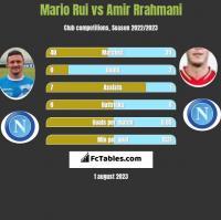 Mario Rui vs Amir Rrahmani h2h player stats