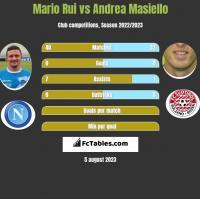 Mario Rui vs Andrea Masiello h2h player stats