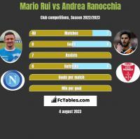 Mario Rui vs Andrea Ranocchia h2h player stats