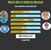 Mario Rui vs Andreas Maxsoe h2h player stats