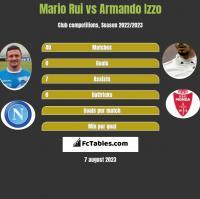 Mario Rui vs Armando Izzo h2h player stats