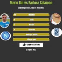 Mario Rui vs Bartosz Salamon h2h player stats
