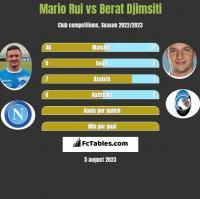 Mario Rui vs Berat Djimsiti h2h player stats