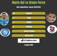 Mario Rui vs Bruno Peres h2h player stats