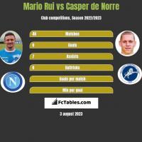 Mario Rui vs Casper de Norre h2h player stats