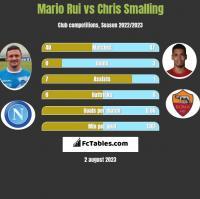 Mario Rui vs Chris Smalling h2h player stats