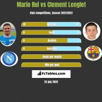 Mario Rui vs Clement Lenglet h2h player stats