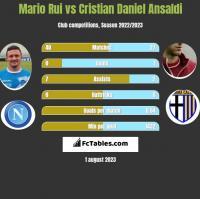 Mario Rui vs Cristian Daniel Ansaldi h2h player stats