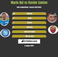Mario Rui vs Davide Santon h2h player stats