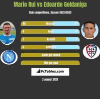 Mario Rui vs Edoardo Goldaniga h2h player stats