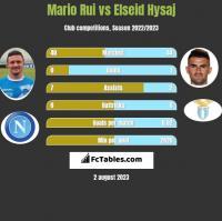 Mario Rui vs Elseid Hysaj h2h player stats