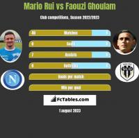 Mario Rui vs Faouzi Ghoulam h2h player stats
