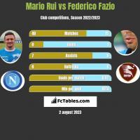 Mario Rui vs Federico Fazio h2h player stats