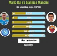 Mario Rui vs Gianluca Mancini h2h player stats
