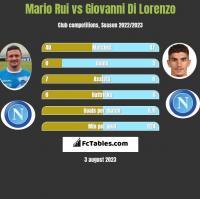 Mario Rui vs Giovanni Di Lorenzo h2h player stats