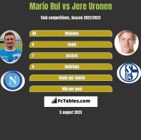Mario Rui vs Jere Uronen h2h player stats
