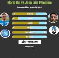 Mario Rui vs Jose Luis Palomino h2h player stats