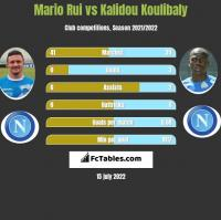 Mario Rui vs Kalidou Koulibaly h2h player stats