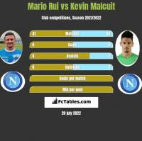 Mario Rui vs Kevin Malcuit h2h player stats