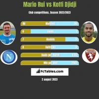 Mario Rui vs Koffi Djidji h2h player stats