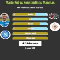 Mario Rui vs Konstantinos Manolas h2h player stats
