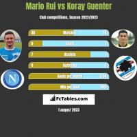 Mario Rui vs Koray Guenter h2h player stats