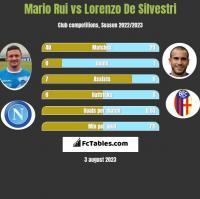Mario Rui vs Lorenzo De Silvestri h2h player stats
