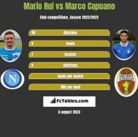 Mario Rui vs Marco Capuano h2h player stats