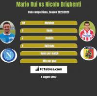Mario Rui vs Nicolo Brighenti h2h player stats