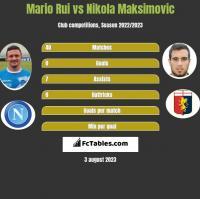 Mario Rui vs Nikola Maksimovic h2h player stats